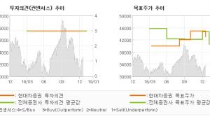 "[ET투자뉴스]두산밥캣, ""견조한 실적 예상…"" BUY-현대차증권"