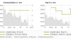 """[ET투자뉴스]민앤지, """"앱플레이어 잠재력을…"""" BUY(신규)-한화투자증권"""