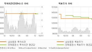 "[ET투자뉴스]KT&G, ""전자담배 시장 경쟁…"" BUY-삼성증권"