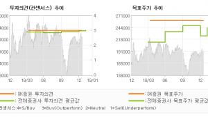 "[ET투자뉴스]대웅제약, ""4분기 매출액 3분…"" 매수-SK증권"