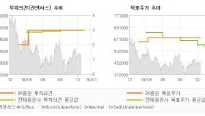 "[ET투자뉴스]한미약품, ""국내 매출 호조세 …"" 매수-SK증권"