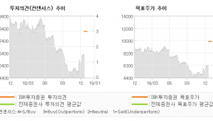 "[ET투자뉴스]휴맥스, ""4분기 영업적자 개…"" 매수(상향)-IBK투자증권"