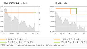 """[ET투자뉴스]KH바텍, """"본업의 Turn a…"""" 매수(유지)-IBK투자증권"""