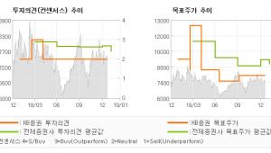 "[ET투자뉴스]삼성중공업, ""이익의 개선 폭이 …"" HOLD(유지)-KB증권"