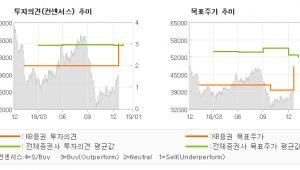 "[ET투자뉴스]SKC, ""끊임없는 도전과 이…"" BUY(상향)-KB증권"