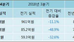 [ET투자뉴스]해성디에스 18년4분기 실적 발표... 전분기比 매출액·영업이익 감소
