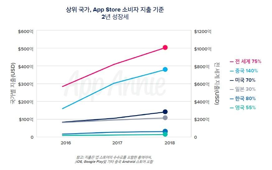 상위 국가, App Store 소비자 지출 기준_2년 성장세, 자료제공 = 앱애니