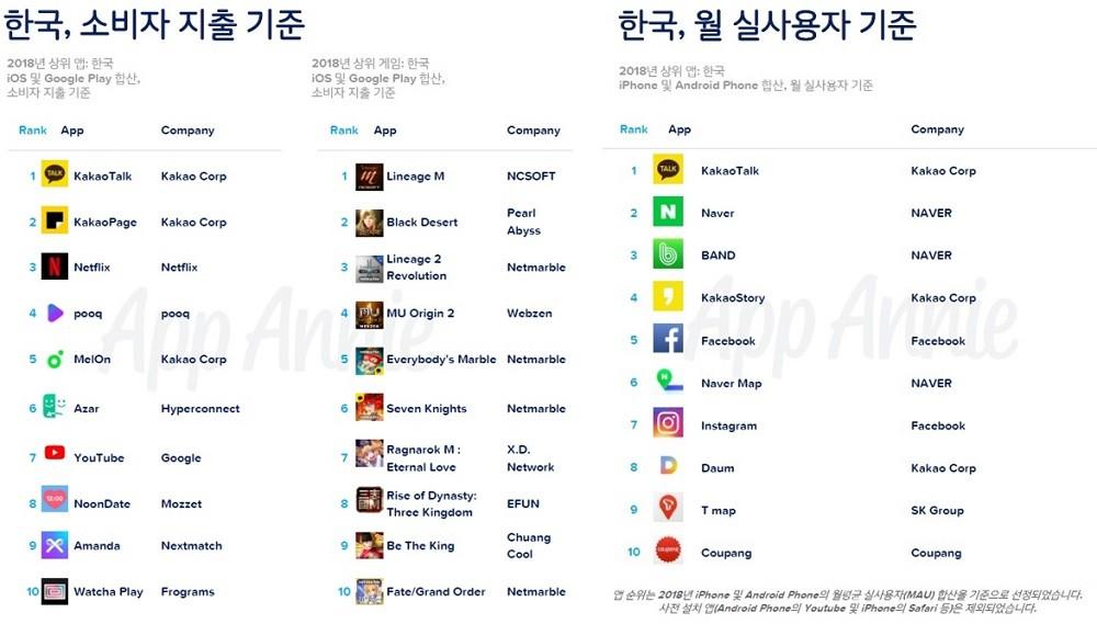 한국 소비자 지출 기준__한국 월 실사용자 기준_2018년 상위 앱, 자료제공 = 앱애니