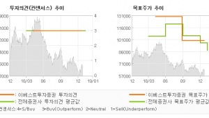 "[ET투자뉴스]한국금융지주, ""벌써 몇 년째 1등…"" BUY (MAINTAIN)-이베스트투"