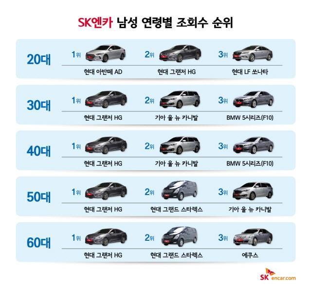 BMW·벤츠, 인기 수입중고차 1~2위 다퉈