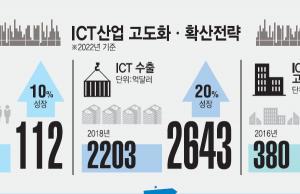 """[이슈분석] ICT 지속성장 잠재력 확충··· """"3조2000억원 투자"""""""