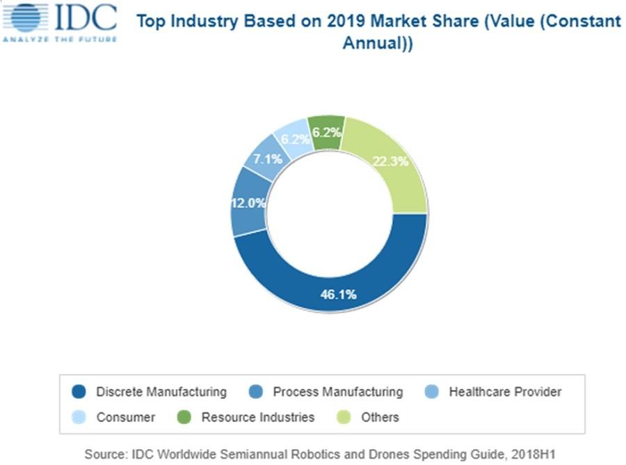 IDC 세계 로보틱스 시스템 및 드론 지출가이드 보고서, 자료제공 = IDC