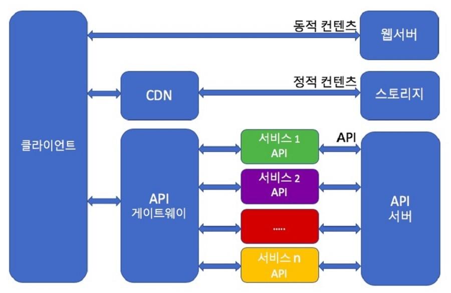 그림 1. 일반적인 마이크로서비스 아키텍처 시스템