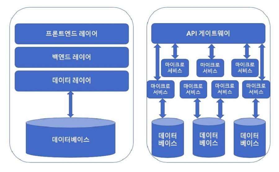 그림 2. 모놀리식 아키텍처와 마이크로서비스 아키텍처의 비교
