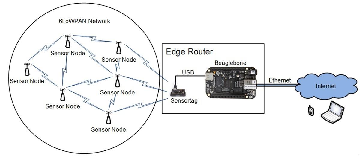 그림 2. 예측가능한 유지보수를 위한 무선 메시 네트워크의 예