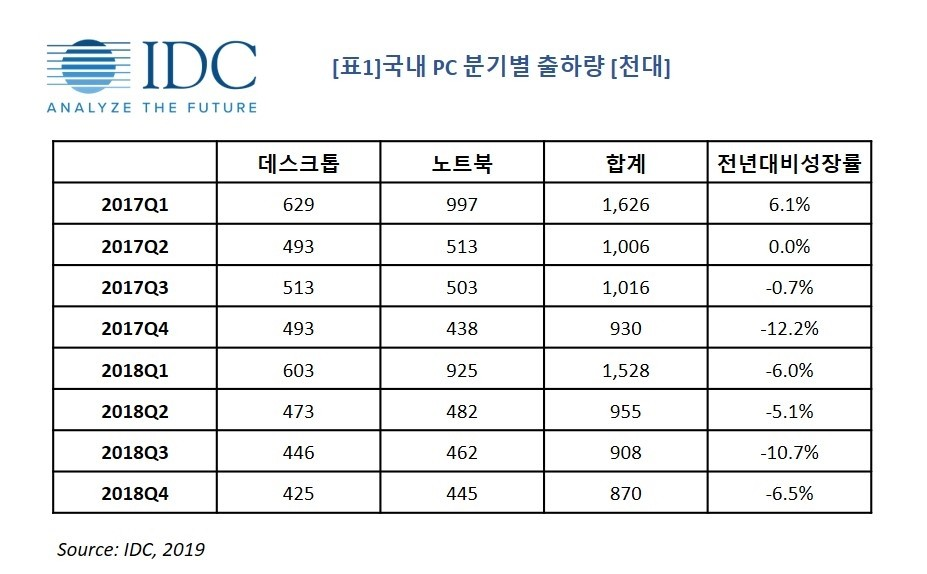 국내 PC 분기별 출하량, 자료제공 = 한국IDC