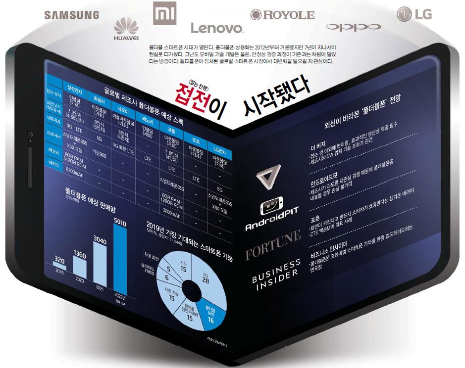 화웨이가 24일(현지시간) 스페인 바르셀로나에서 아웃폴딩 방식의 5G 폴더브폰을 공개한다.