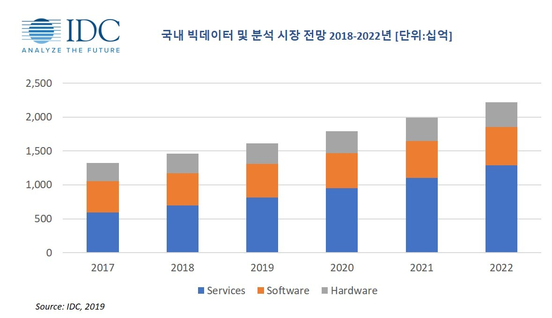 자료 제공 = 한국IDC
