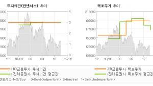 "[ET투자뉴스]코스맥스, ""성장성에 후한 점수…"" BUY(유지)-DB금융투자"