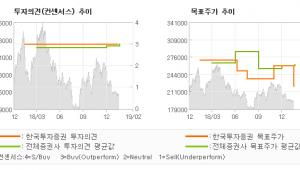 """[ET투자뉴스]롯데쇼핑, """"일회성 비용과 점포…"""" 매수(유지)-한국투자증권"""