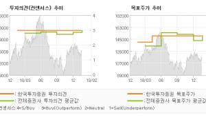 """[ET투자뉴스]오리온, """"아직, 해볼 만하다…"""" 매수(유지)-한국투자증권"""