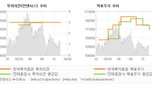 "[ET투자뉴스]코스맥스, ""통과의례 일단락…"" 매수(유지)-한국투자증권"
