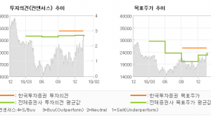 """[ET투자뉴스]한세실업, """"정상화의 신호탄…"""" 매수(유지)-한국투자증권"""