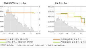 """[ET투자뉴스]이마트, """"온라인 확장과 오프…"""" 매수(유지)-한국투자증권"""