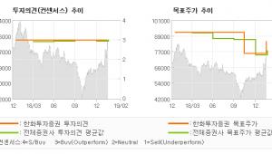 "[ET투자뉴스]NHN엔터테인먼트, ""페이코, 미우새에서…"" BUY(유지)-한화투자증권"