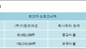 [ET투자뉴스][이월드 지분 변동] (주)이랜드파크 외 4명 12.79%p 증가, 87.22% 보유