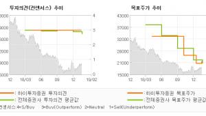 "[ET투자뉴스]세아베스틸, ""어려운 업황 vs …"" BUY (MAINTAIN)-하이투자증권"