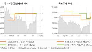 "[ET투자뉴스]NHN엔터테인먼트, ""모바일게임 성장성 …"" BUY(유지)-이베스트투자증권"