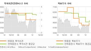 "[ET투자뉴스]아시아나항공, ""여객 운임의 부진과…"" HOLD(유지)-KB증권"