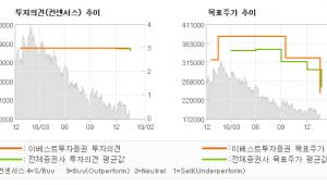 "[ET투자뉴스]이마트, ""경쟁 심화 반영…"" BUY(유지)-이베스트투자증권"