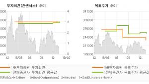 """[ET투자뉴스]롯데쇼핑, """"실적개선의 방향성은…"""" BUY(유지)-NH투자증권"""