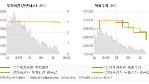 "[ET투자뉴스]이마트, ""4Q18 Revie…"" BUY(유지)-유진투자증권"