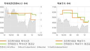 """[ET투자뉴스]아시아나항공, """"4Q18 Revie…"""" HOLD(유지)-유진투자증권"""