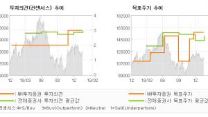 """[ET투자뉴스]오리온, """"달라진 체력으로 수…"""" BUY(유지)-NH투자증권"""
