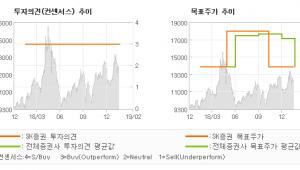 "[ET투자뉴스]금호산업, ""들썩이는 모멘텀을 …"" 매수(유지)-SK증권"