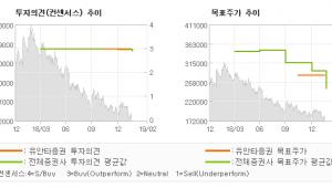 """[ET투자뉴스]이마트, """"4Q 리뷰 : 저점…"""" BUY(유지)-유안타증권"""