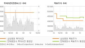 "[ET투자뉴스]CJ제일제당, ""가공식품 이익 개선…"" BUY-삼성증권"