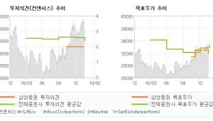 "[ET투자뉴스]강원랜드, ""매출총량제 개편안 …"" HOLD-삼성증권"