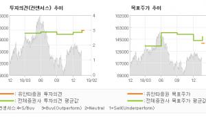 "[ET투자뉴스]오리온, ""예상 수준의 매출,…"" BUY(유지)-유안타증권"