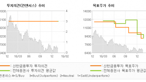 """[ET투자뉴스]씨엠에스에듀, """"아쉽지만 앞을 보자…"""" 매수(유지)-신한금융투자"""