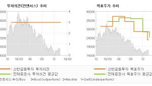 """[ET투자뉴스]인크로스, """"일회성 비용이 아쉬…"""" 매수(유지)-신한금융투자"""