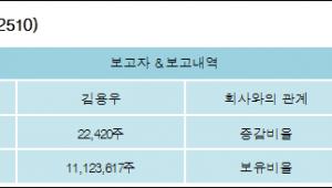 [ET투자뉴스][더존비즈온 지분 변동] 김용우 외 8명 0.08%p 증가, 37.49% 보유