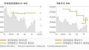 "[ET투자뉴스]KCC, ""4분기 실적 부진,…"" BUY(유지)-유안타증권"