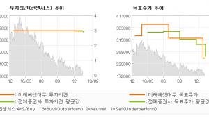 """[ET투자뉴스]이마트, """"차별화된 객수 회복…"""" 매수-미래에셋대우"""