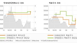 "[ET투자뉴스]한전KPS, ""기대감이 높아지는 …"" 매수-미래에셋대우"