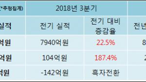 [ET투자뉴스]성우하이텍 18년4분기 실적, 매출액·영업이익 상승
